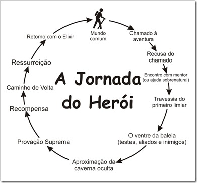A Jornada do Herói: de Jung a Campbell.